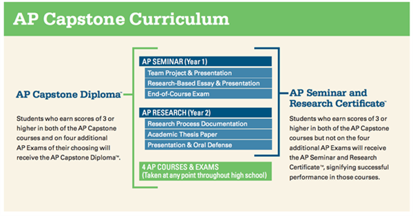 difference between thesis and capstone project Education capstone projects are used by colleges to determine if students have met the learning outcomes for a course capstones projects may be in the form of , id #779331.